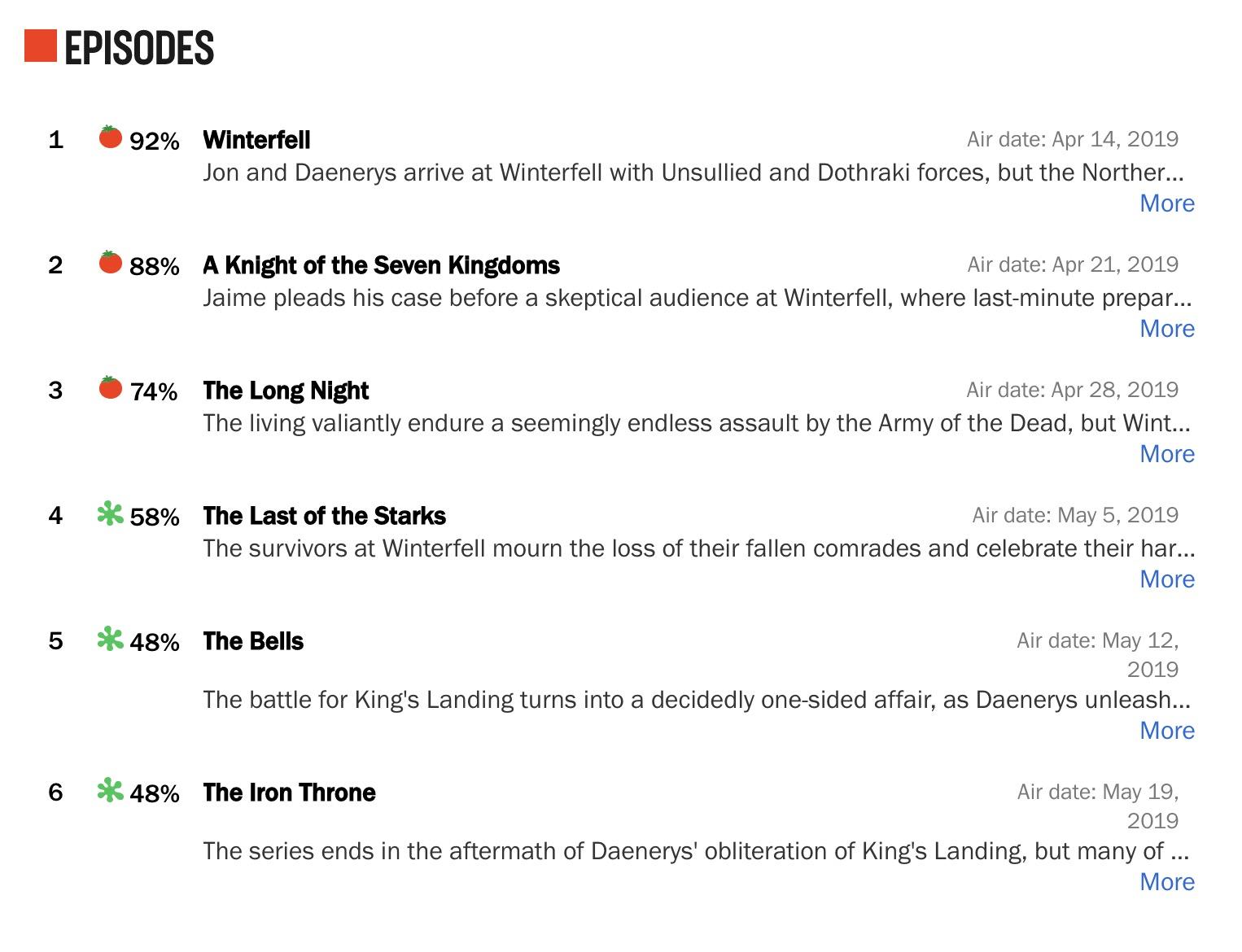 烂番茄的第八季评分